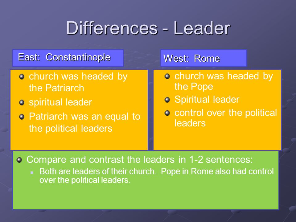Differences - Leader East: Constantinople West: Rome