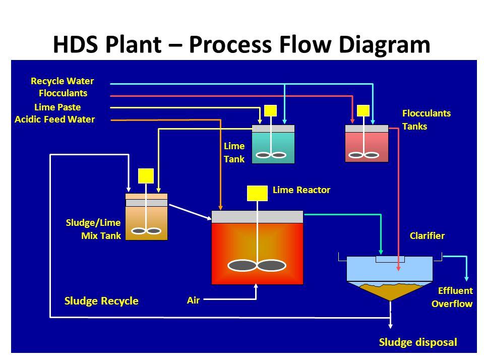 HDS Plant – Process Flow Diagram