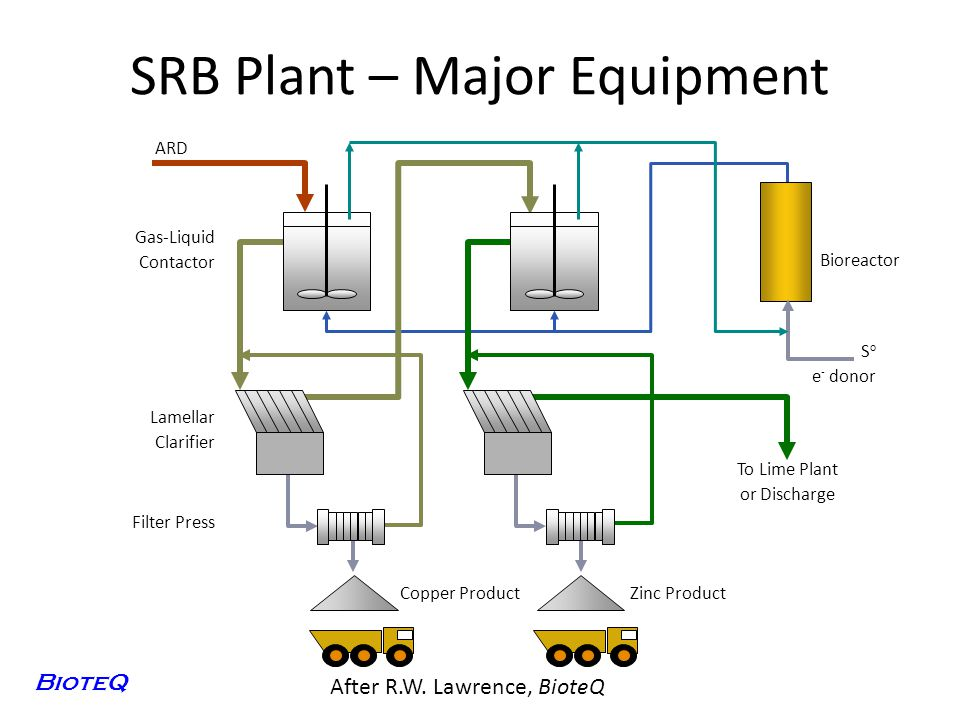 SRB Plant – Major Equipment