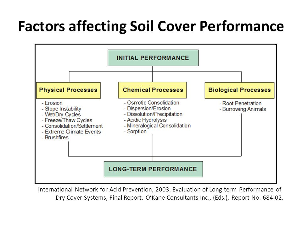 Factors affecting Soil Cover Performance