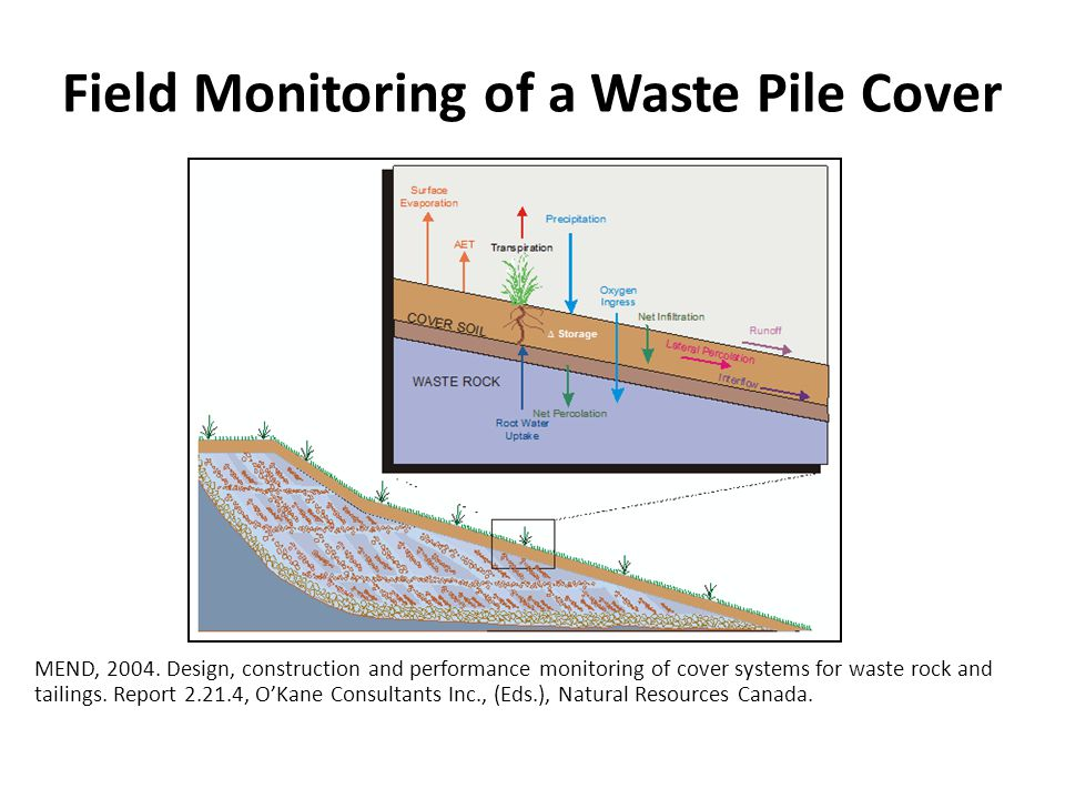 Field Monitoring of a Waste Pile Cover