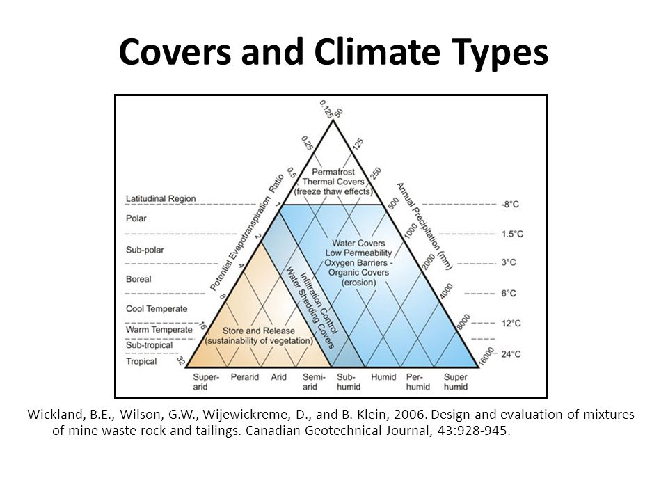 Covers and Climate Types