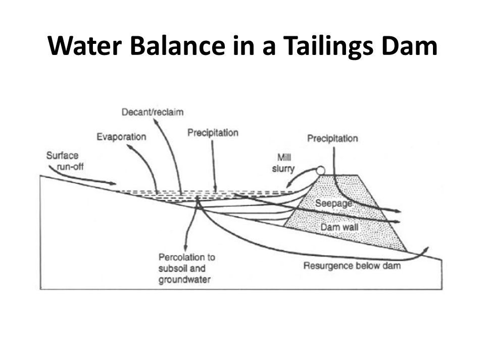 Water Balance in a Tailings Dam