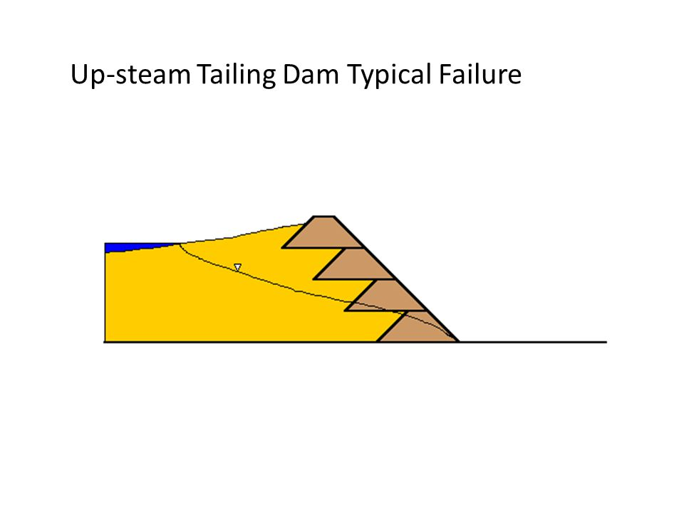 Up-steam Tailing Dam Typical Failure