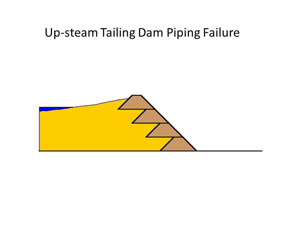 Up-steam Tailing Dam Piping Failure