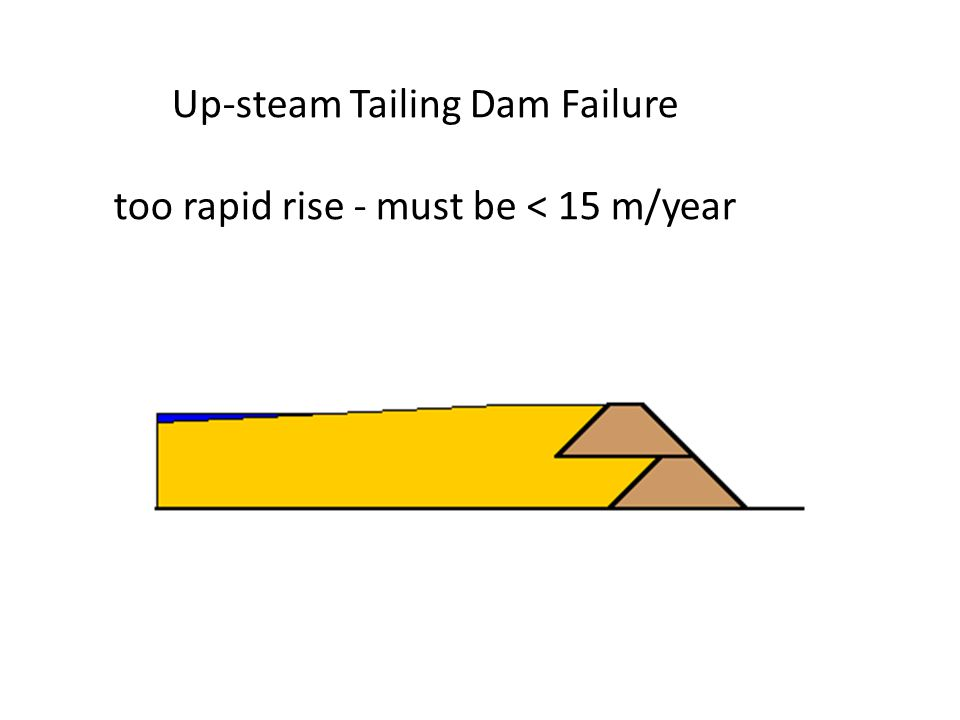 Up-steam Tailing Dam Failure too rapid rise - must be < 15 m/year
