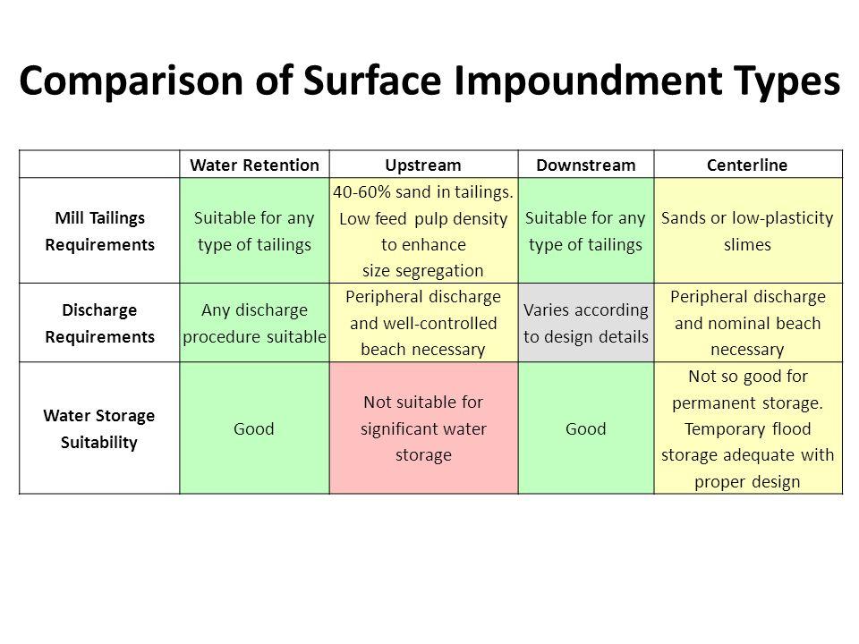 Comparison of Surface Impoundment Types