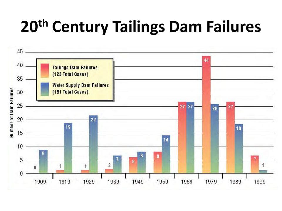 20th Century Tailings Dam Failures