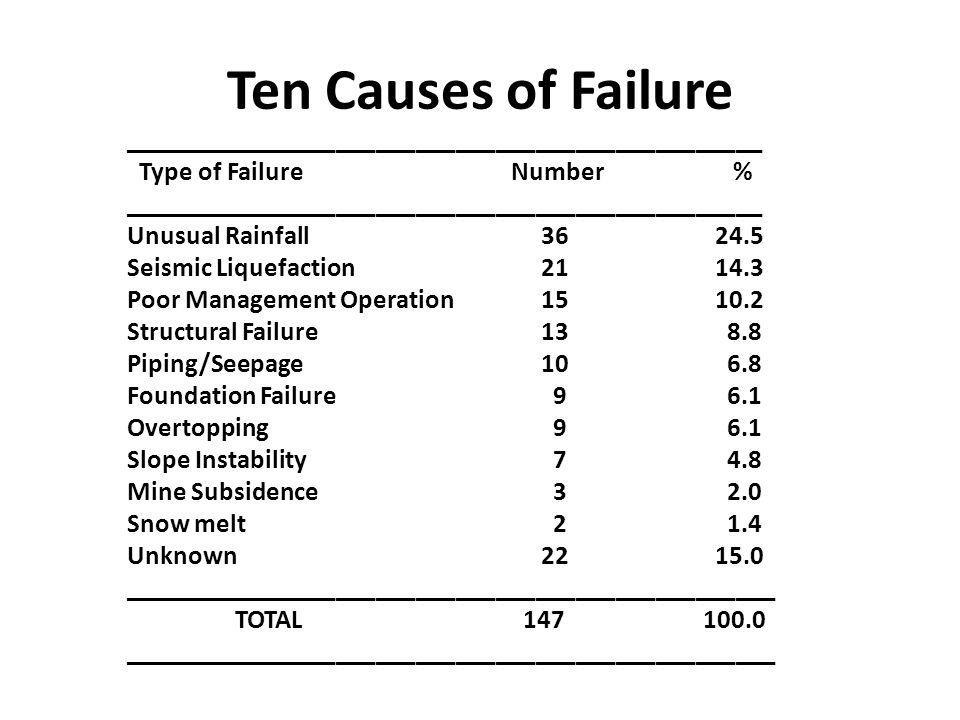 Ten Causes of Failure