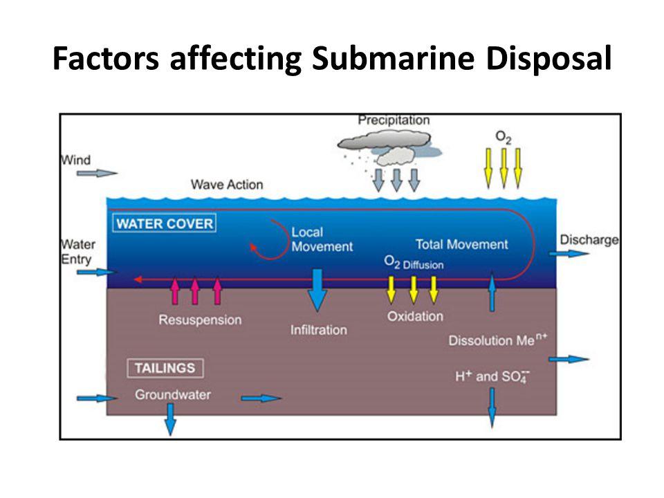Factors affecting Submarine Disposal