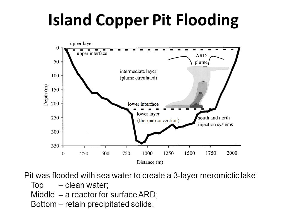 Island Copper Pit Flooding