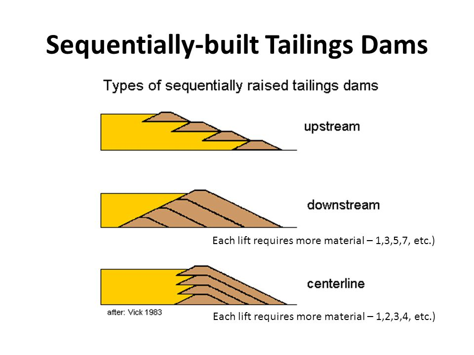 Sequentially-built Tailings Dams