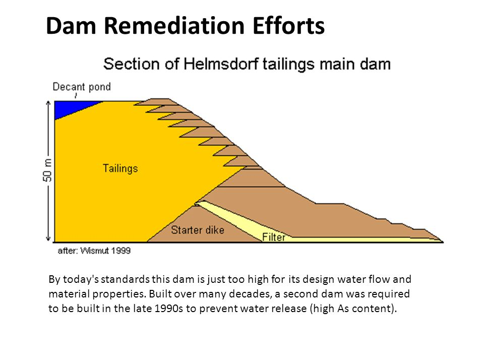 Dam Remediation Efforts