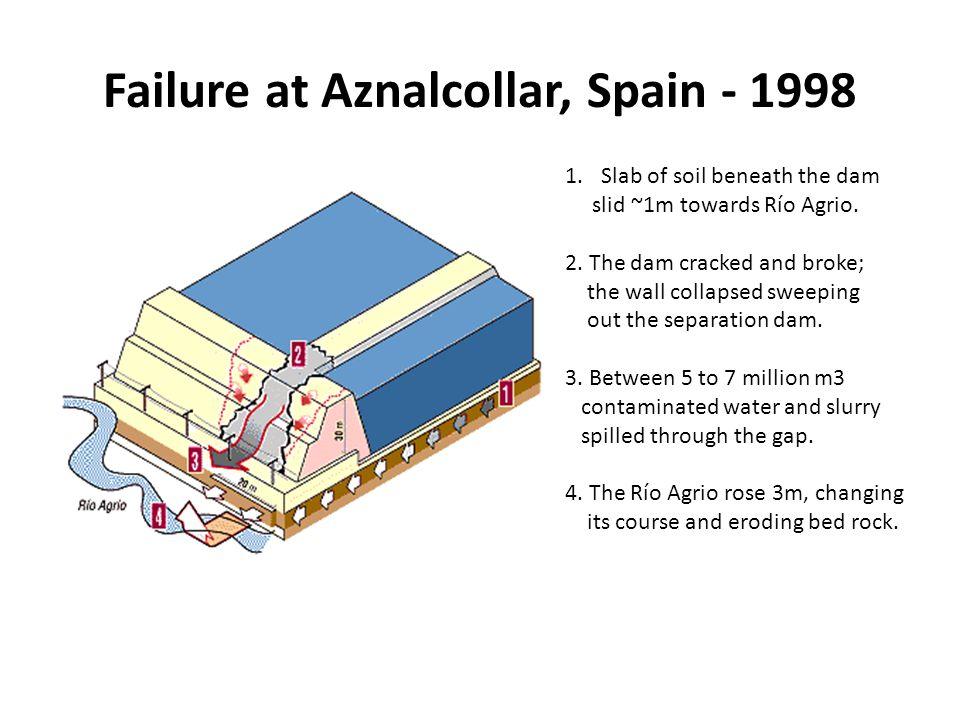 Failure at Aznalcollar, Spain - 1998