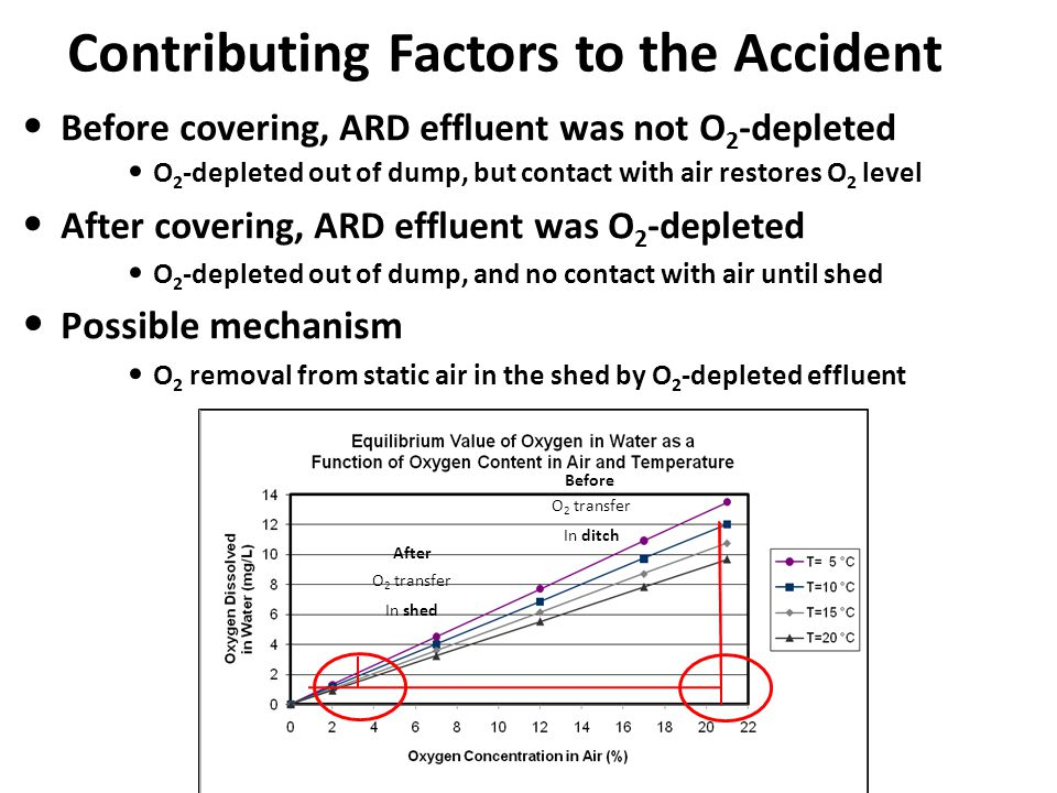 Contributing Factors to the Accident