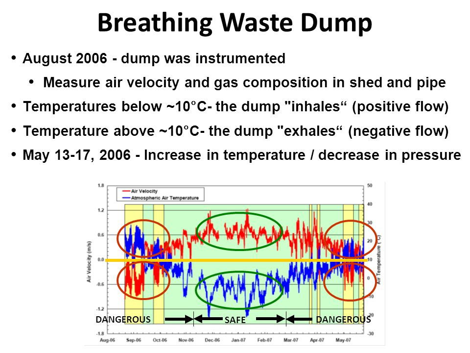 Breathing Waste Dump August 2006 - dump was instrumented