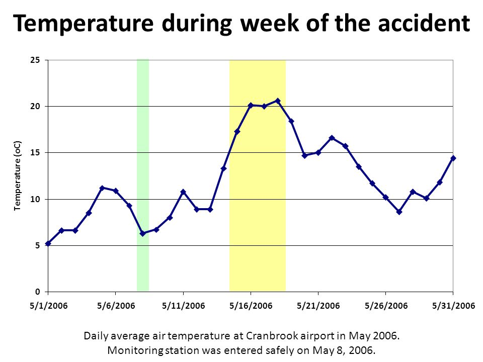 Temperature during week of the accident