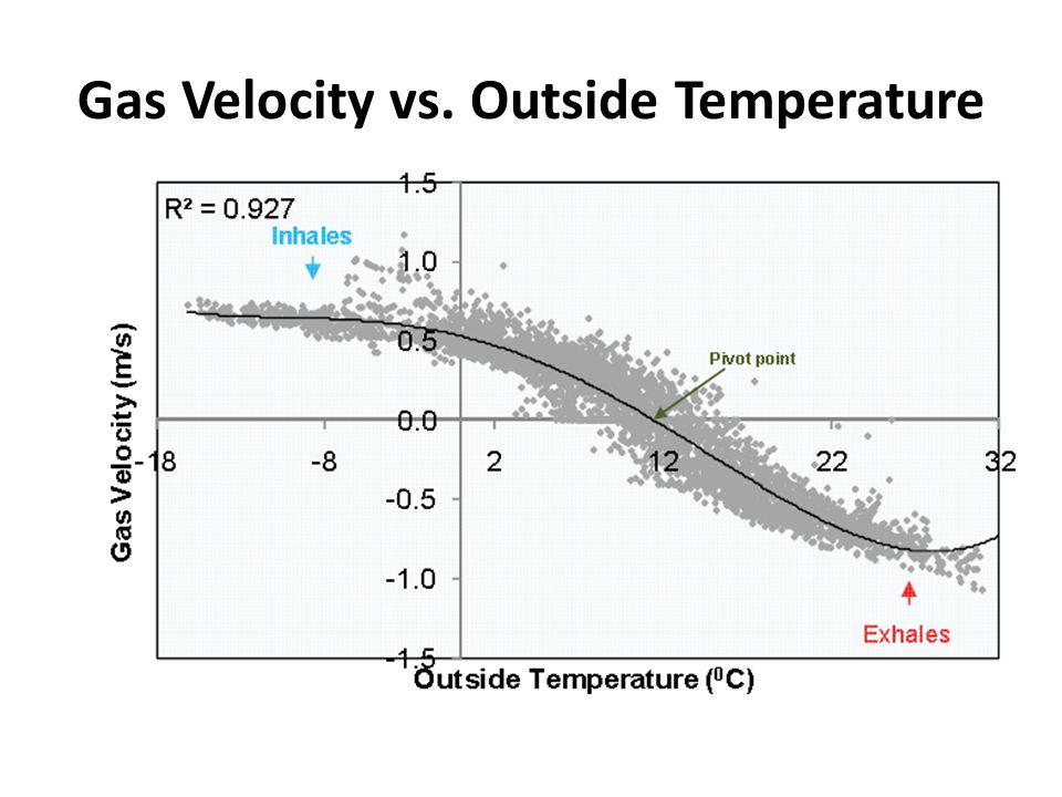 Gas Velocity vs. Outside Temperature