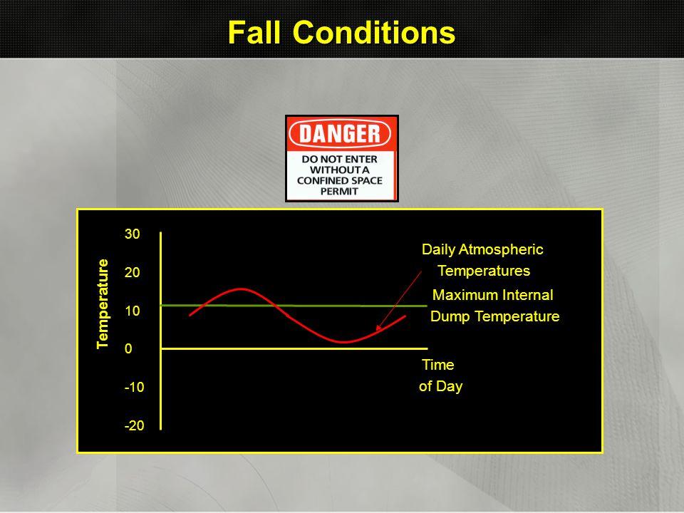 Fall Conditions Daily Atmospheric Temperatures Temperature