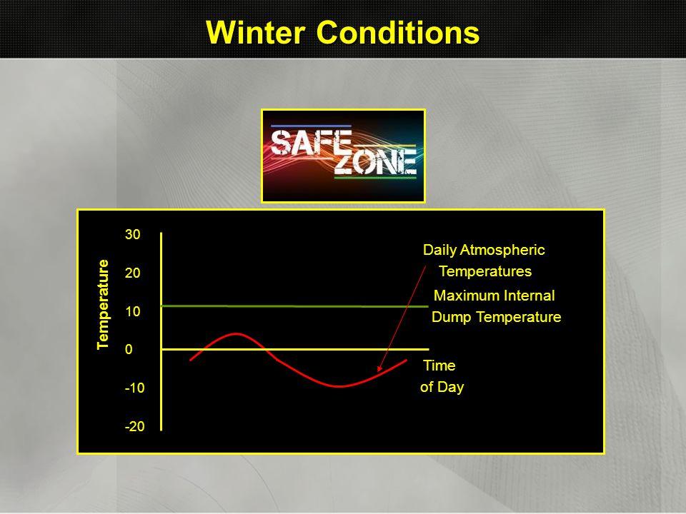 Winter Conditions Daily Atmospheric Temperatures Temperature