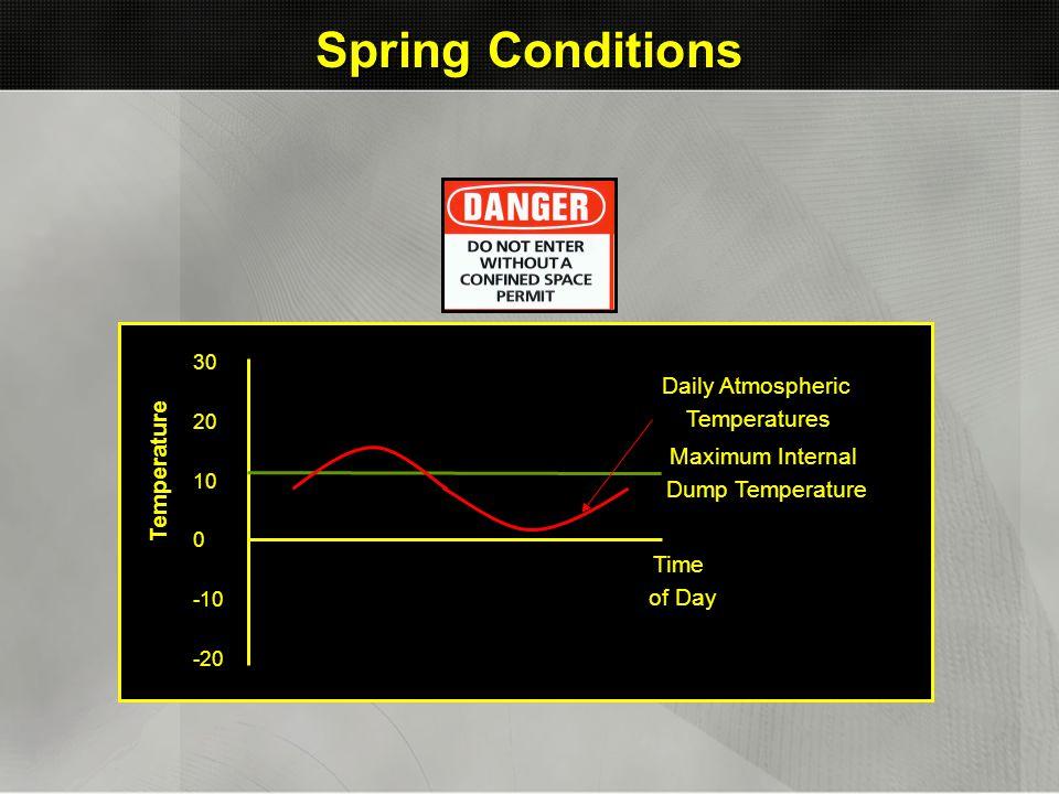 Spring Conditions Daily Atmospheric Temperatures Temperature