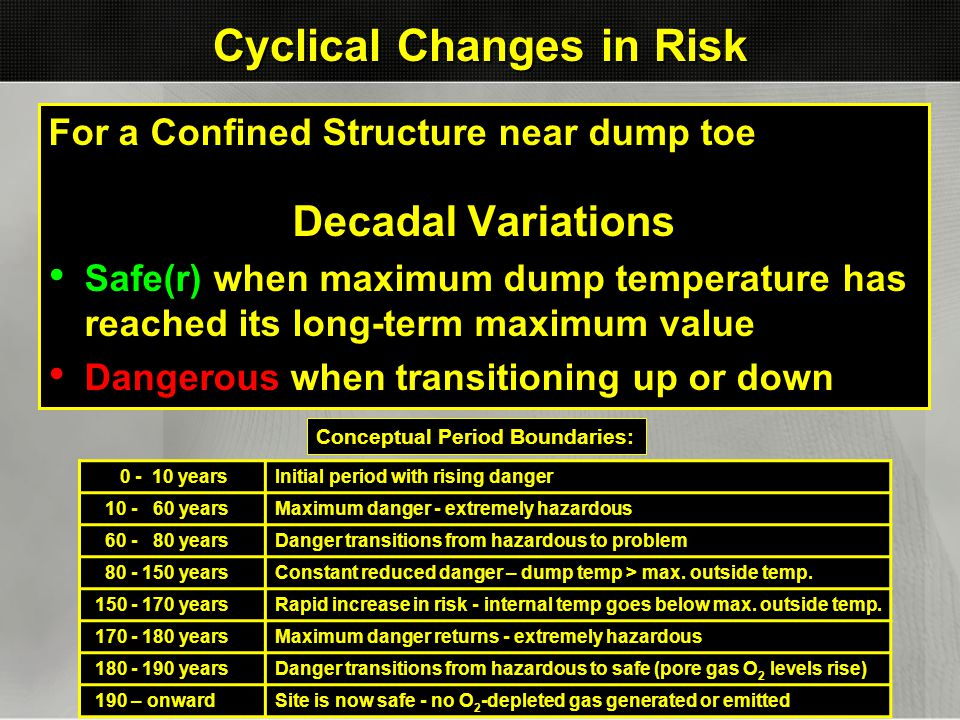 Cyclical Changes in Risk