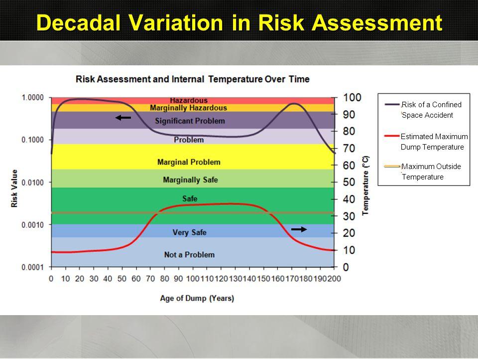 Decadal Variation in Risk Assessment