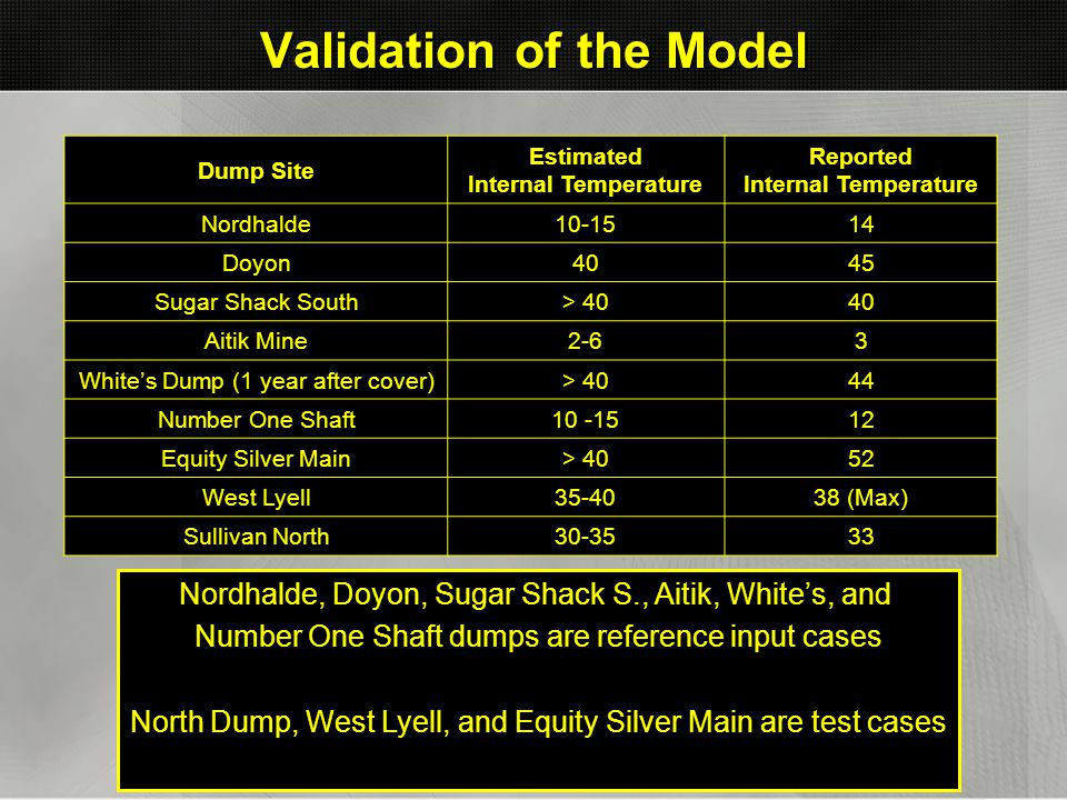 Validation of the Model