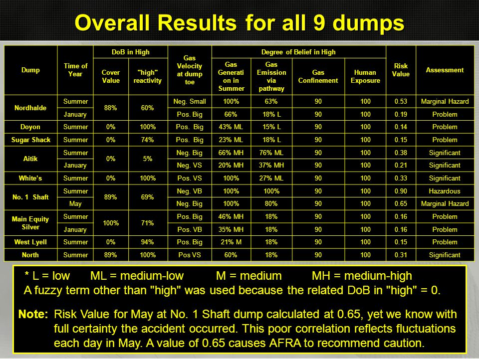 Overall Results for all 9 dumps