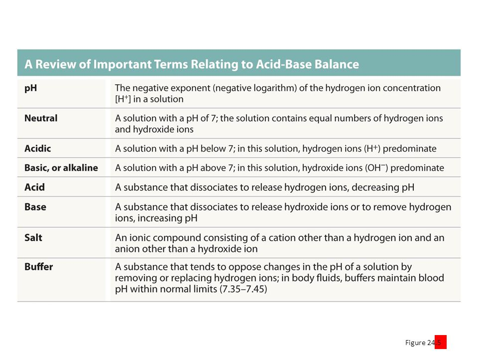 Figure Potentially dangerous disturbances in acid-base balance are opposed by buffer systems