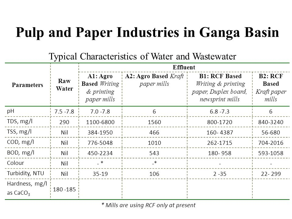 Pulp and Paper Industries in Ganga Basin