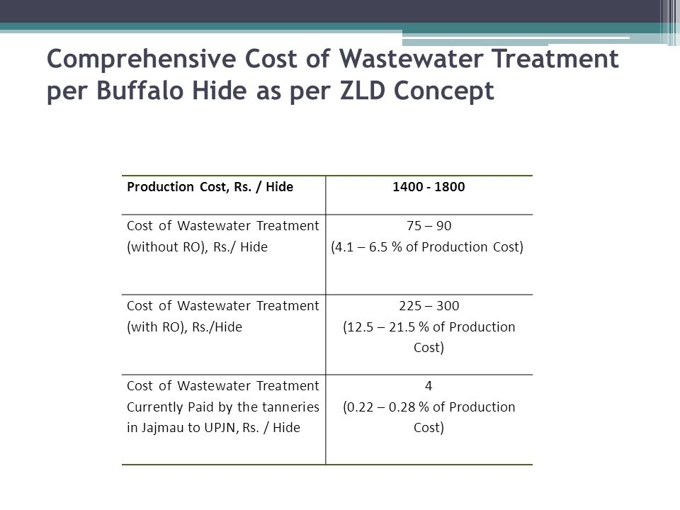 Comprehensive Cost of Wastewater Treatment per Buffalo Hide as per ZLD Concept