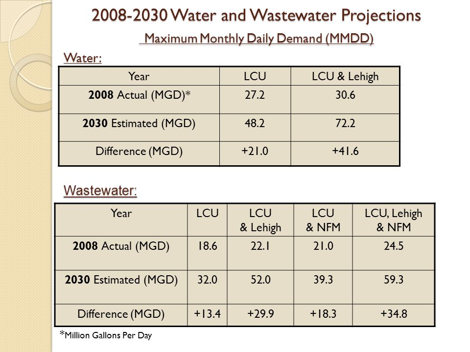 2008-2030 Water and Wastewater Projections Maximum Monthly Daily Demand (MMDD)