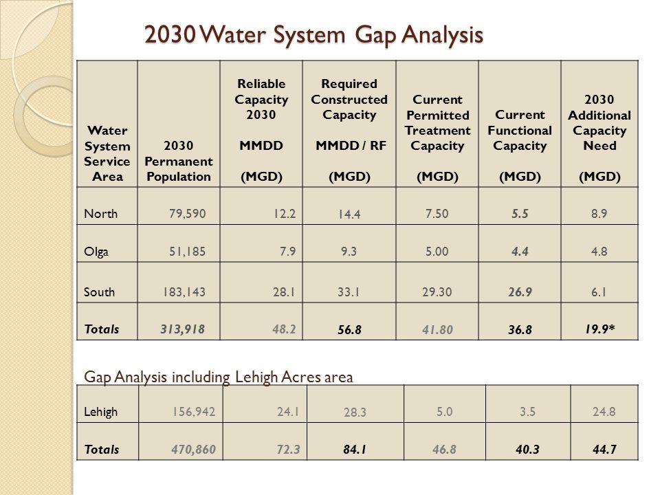 2030 Water System Gap Analysis