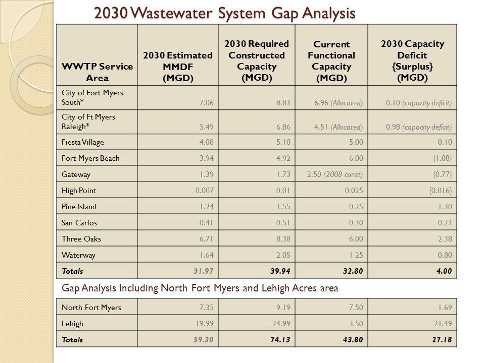2030 Wastewater System Gap Analysis