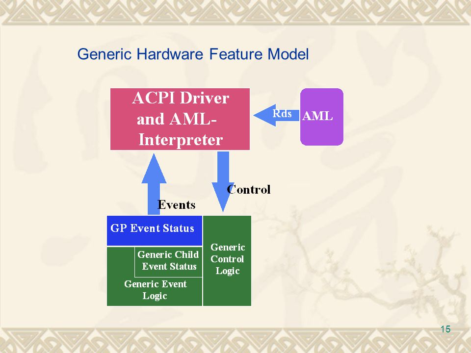 Generic Hardware Feature Model