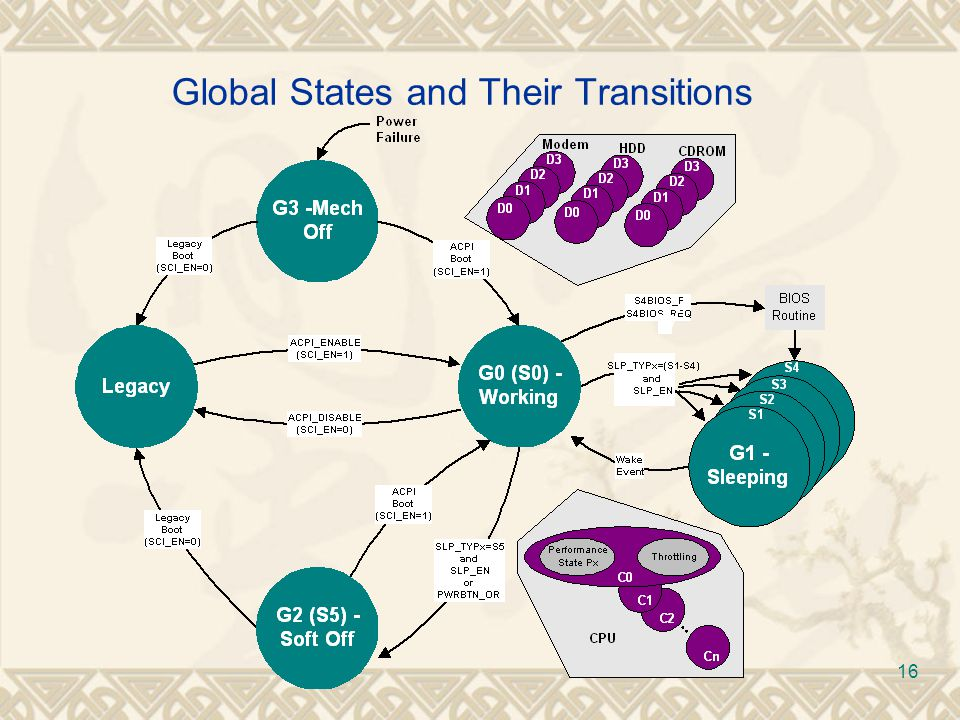 Global States and Their Transitions