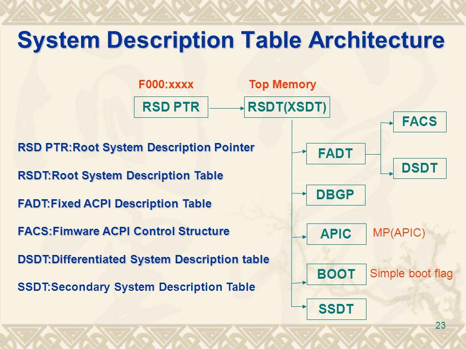 System Description Table Architecture