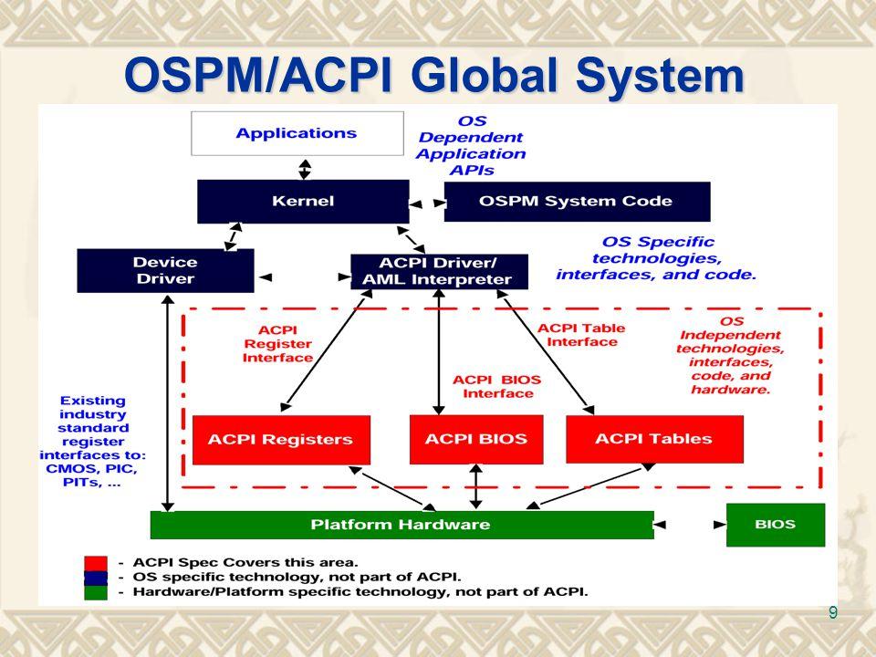 OSPM/ACPI Global System