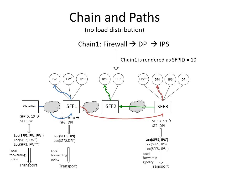 Chain and Paths (no load distribution)