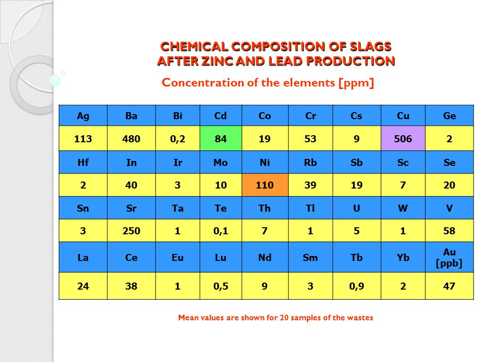 CHEMICAL COMPOSITION OF SLAGS AFTER ZINC AND LEAD PRODUCTION