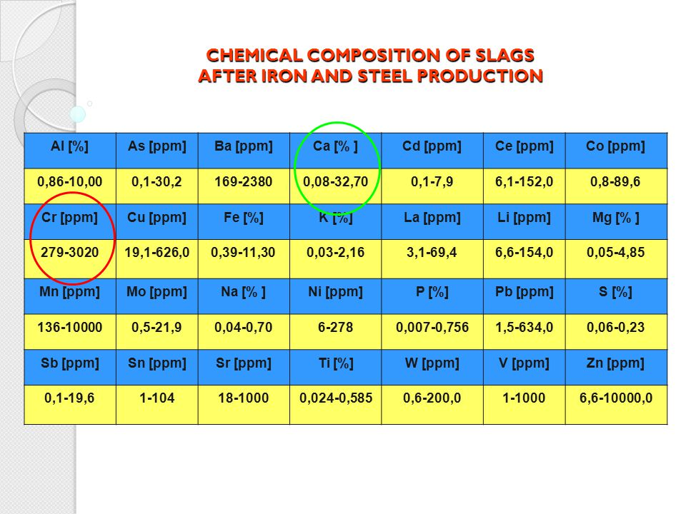 CHEMICAL COMPOSITION OF SLAGS AFTER IRON AND STEEL PRODUCTION
