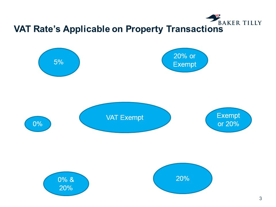 VAT Rate's Applicable on Property Transactions