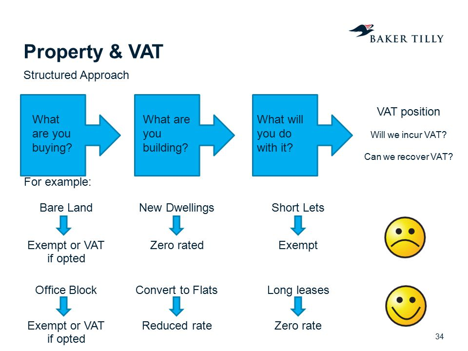 Property & VAT Structured Approach VAT position What are you buying