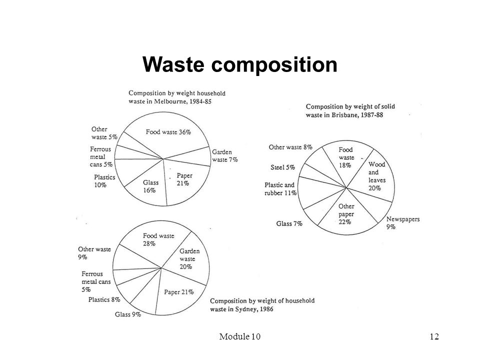 Waste composition Module 10