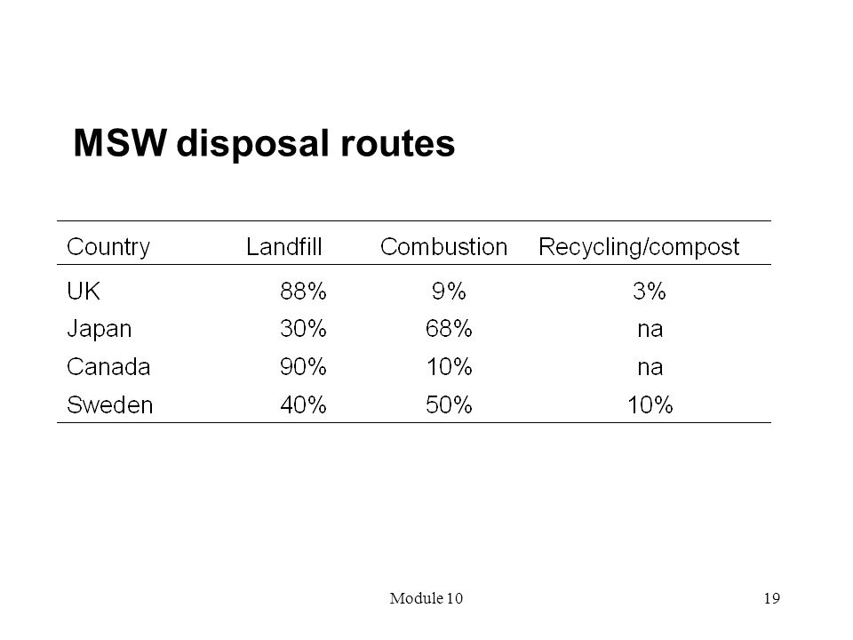 MSW disposal routes Module 10