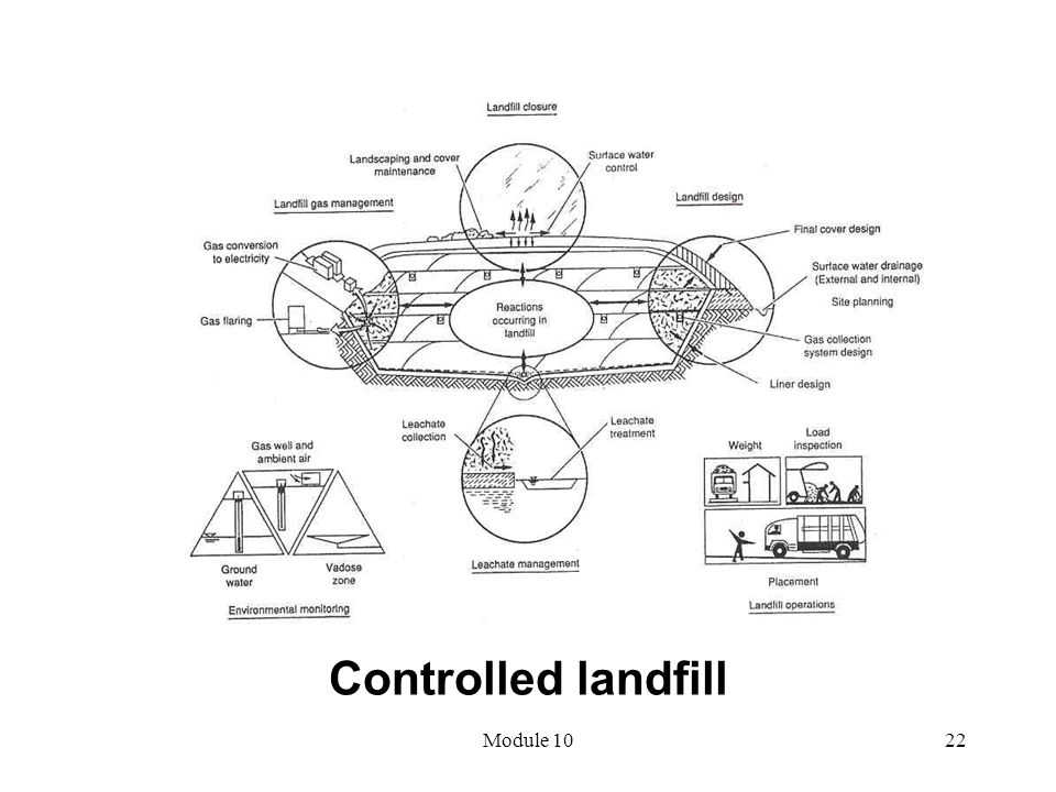 Controlled landfill Module 10