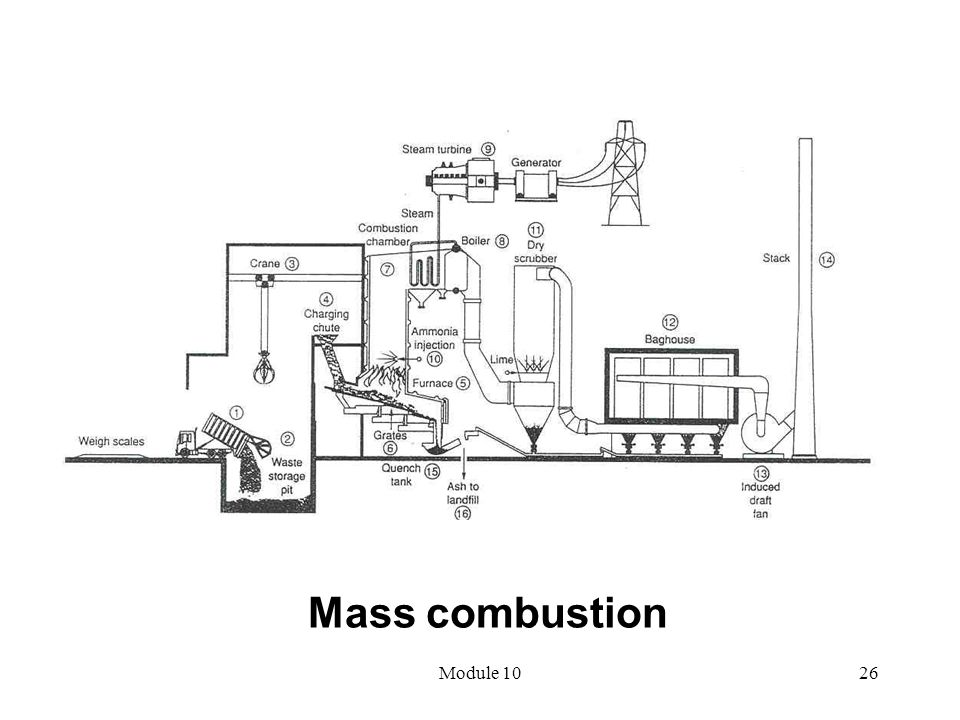 Mass combustion Module 10