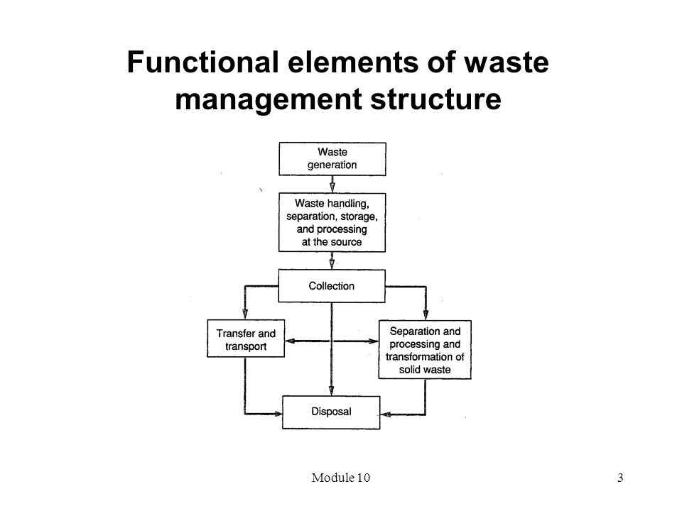 Functional elements of waste management structure