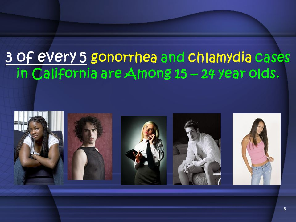 3 of every 5 gonorrhea and chlamydia cases in California are Among 15 – 24 year olds.